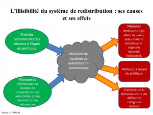 L'illisibilité du système de redistribution